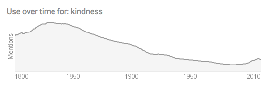 what-is-kindness-google-search